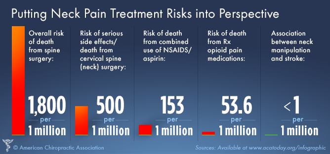 neck pain; neck; pain; chiropractic; risk of death